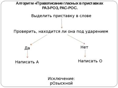 Алгоритм «Правописание гласных в приставках РАЗ-РОЗ, РАС-РОС. Выделить приста...