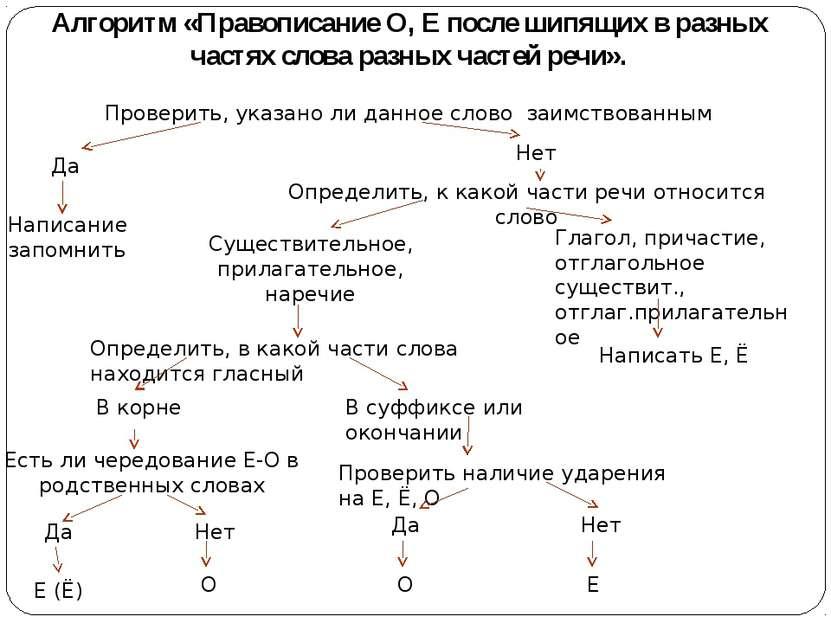 Алгоритм «Правописание О, Е после шипящих в разных частях слова разных частей...