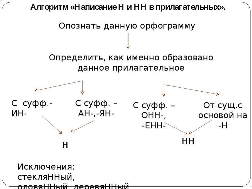 Алгоритм «Написание Н и НН в прилагательных». Опознать данную орфограмму Опре...