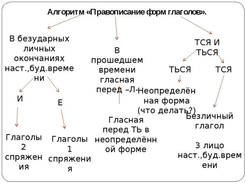 Алгоритм «Правописание форм глаголов». В безударных личных окончаниях наст.,б...