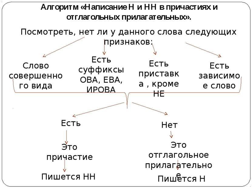 Алгоритм «Написание Н и НН в причастиях и отглагольных прилагательных». Посмо...