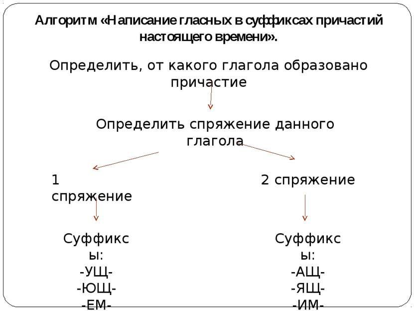 Алгоритм «Написание гласных в суффиксах причастий настоящего времени». Опреде...