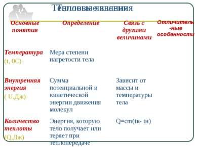 Тепловые явления Тепловые явления Основные понятия Определение Связь с другим...