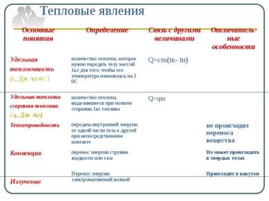 Тепловые явления Основные понятия Определение Связь с другими величинами Отли...