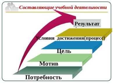 Результат Мотив Потребность Цель Условия достижения(процесс) Составляющие уче...