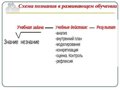 Схема познания в развивающем обучении