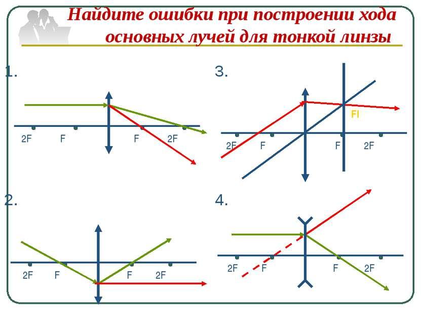 Найдите ошибки при построении хода основных лучей для тонкой линзы 2F F F 2F ...