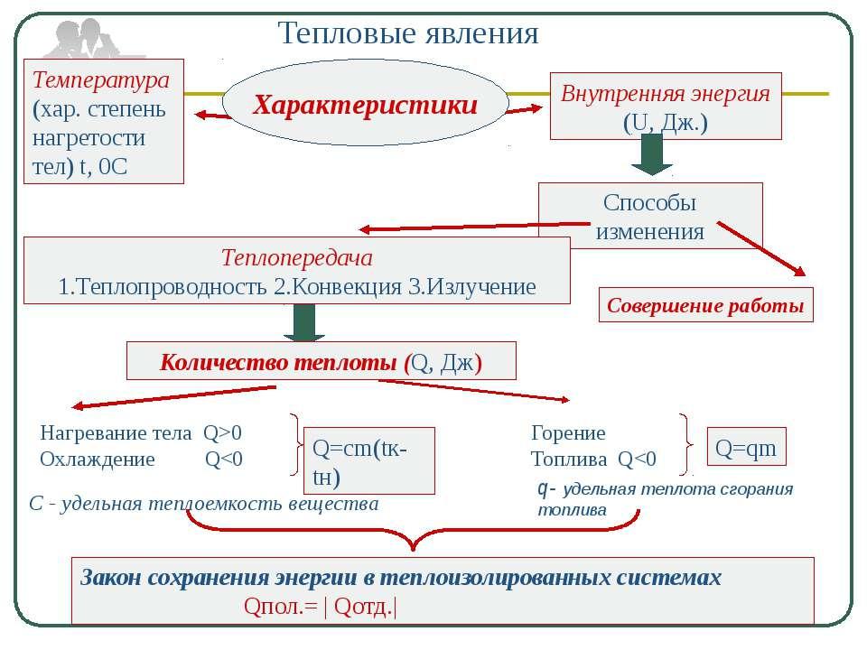 Температура (хар. степень нагретости тел) t, 0С Внутренняя энергия (U, Дж.) С...