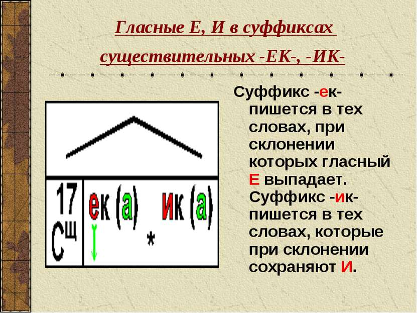 Гласные Е, И в суффиксах существительных -ЕК-, -ИК- Суффикс -ек- пишется в те...