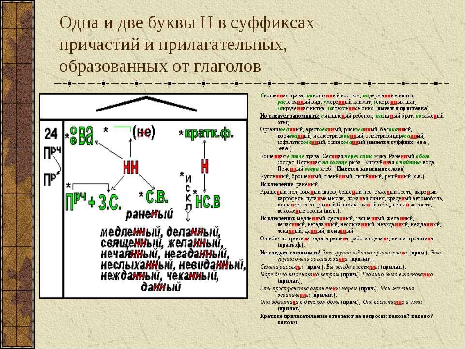 Одна и две буквы Н в суффиксах причастий и прилагательных, образованных от гл...
