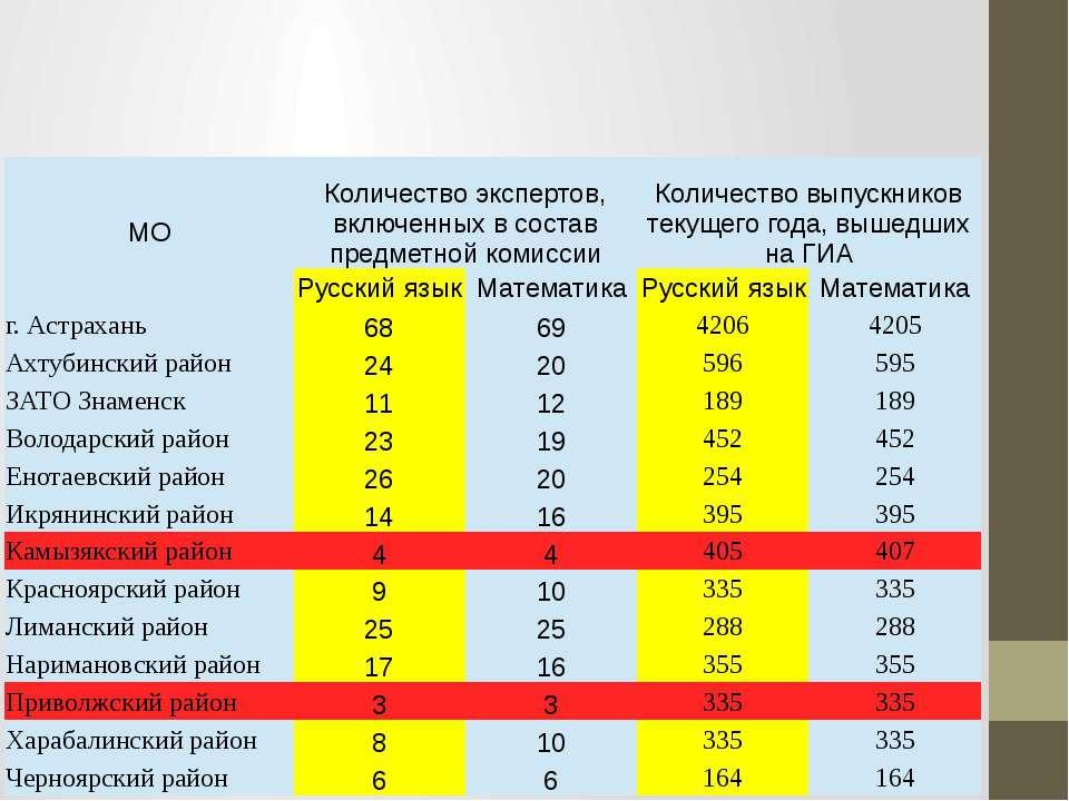 МО Количество экспертов, включенных в состав предметной комиссии Количество в...