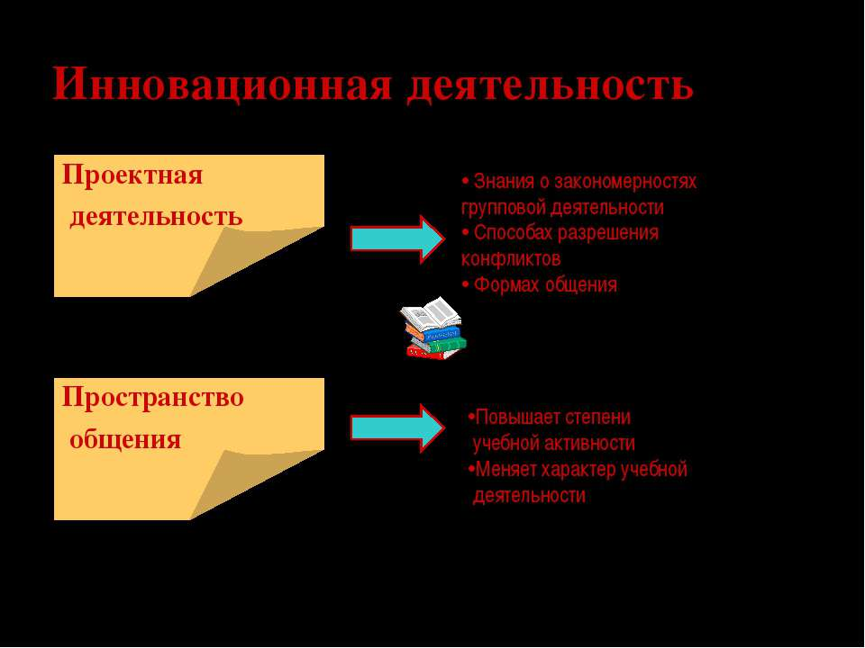 Инновационная деятельность Проектная деятельность Знания о закономерностях гр...