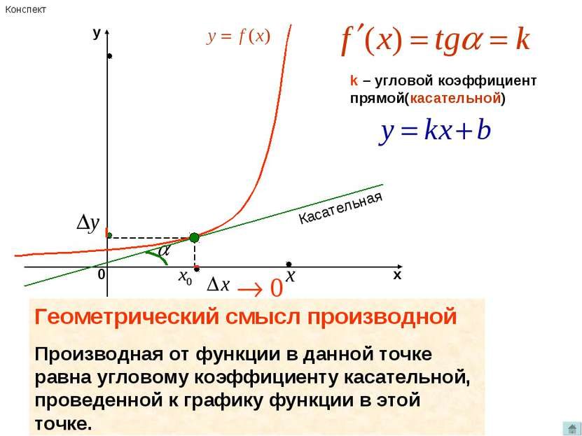 k – угловой коэффициент прямой(касательной) Касательная Геометрический смысл ...