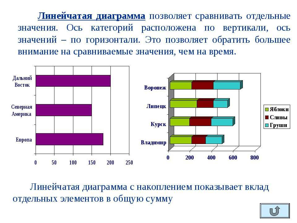 Линейчатая диаграмма позволяет сравнивать отдельные значения. Ось категорий р...