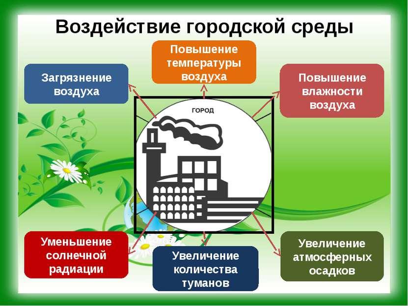 Воздействие городской среды Повышение влажности воздуха Загрязнение воздуха П...