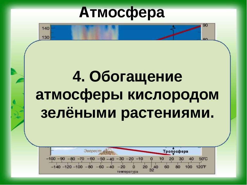 Атмосфера 3. Наличие воздушной оболочки и озонового слоя Земли. 4. Обогащение...