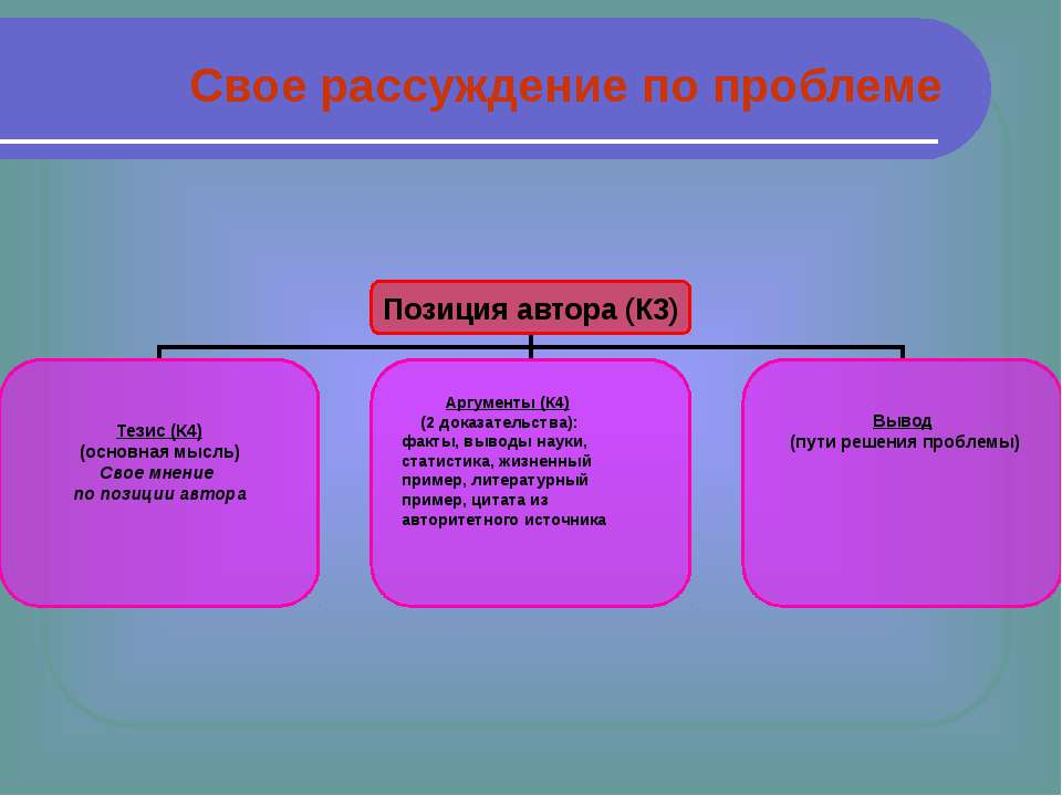 Свое рассуждение по проблеме Позиция автора (К3) Тезис (К4) (основная мысль) ...