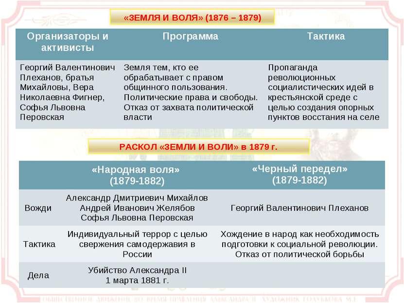 Организаторы и активисты Программа Тактика Георгий Валентинович Плеханов, бра...