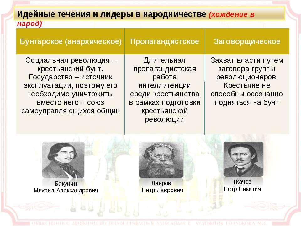 Бунтарское (анархическое) Пропагандистское Заговорщическое Социальная революц...
