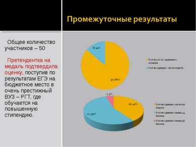 Общее количество участников – 50 Претендентка на медаль подтвердила оценку, п...