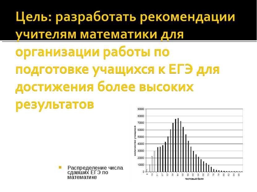 Распределение числа сдавших ЕГЭ по математике