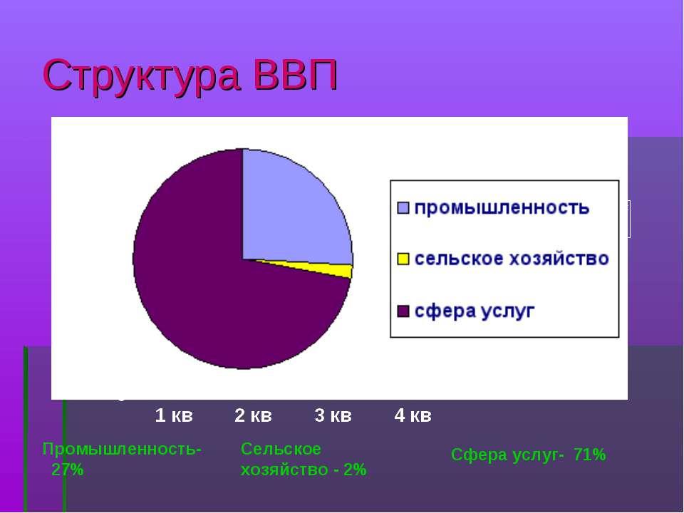 Структура ВВП Промышленность- 27% Сельское хозяйство - 2% Сфера услуг- 71%