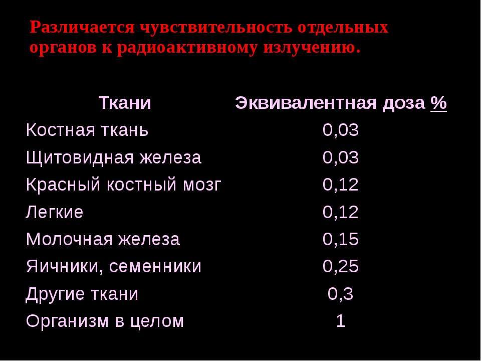 Различается чувствительность отдельных органов к радиоактивному излучению. Тк...