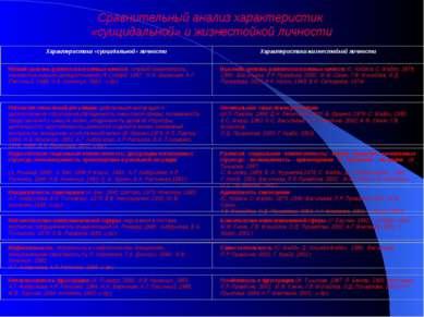 Сравнительный анализ характеристик «суицидальной» и жизнестойкой личности
