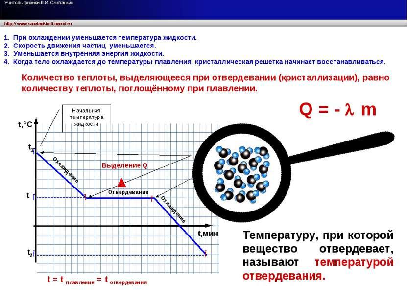 Отвердевание Охлаждение Выделение Q t = t плавления = t отвердевания Охлажден...