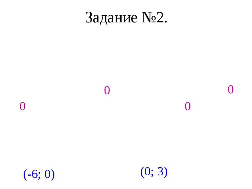 Задание №2. Найти точки пересечения с осями координат и построить график функ...