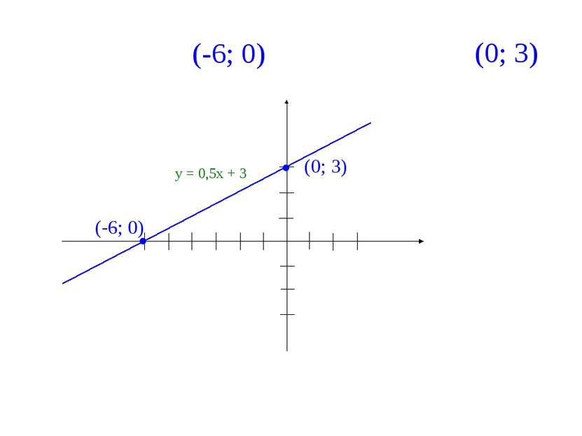1 2 3 -3 -2 -1 0 -1 -2 -3 3 2 1 у х у = 0,5х + 3 -6 -5 -4 (-6; 0) (0; 3) С ос...