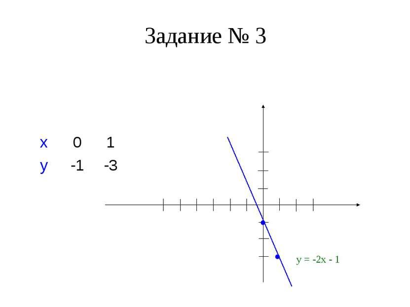 Задание № 3 Построить график функции у = -2х – 1 (с помощью нахождения двух т...