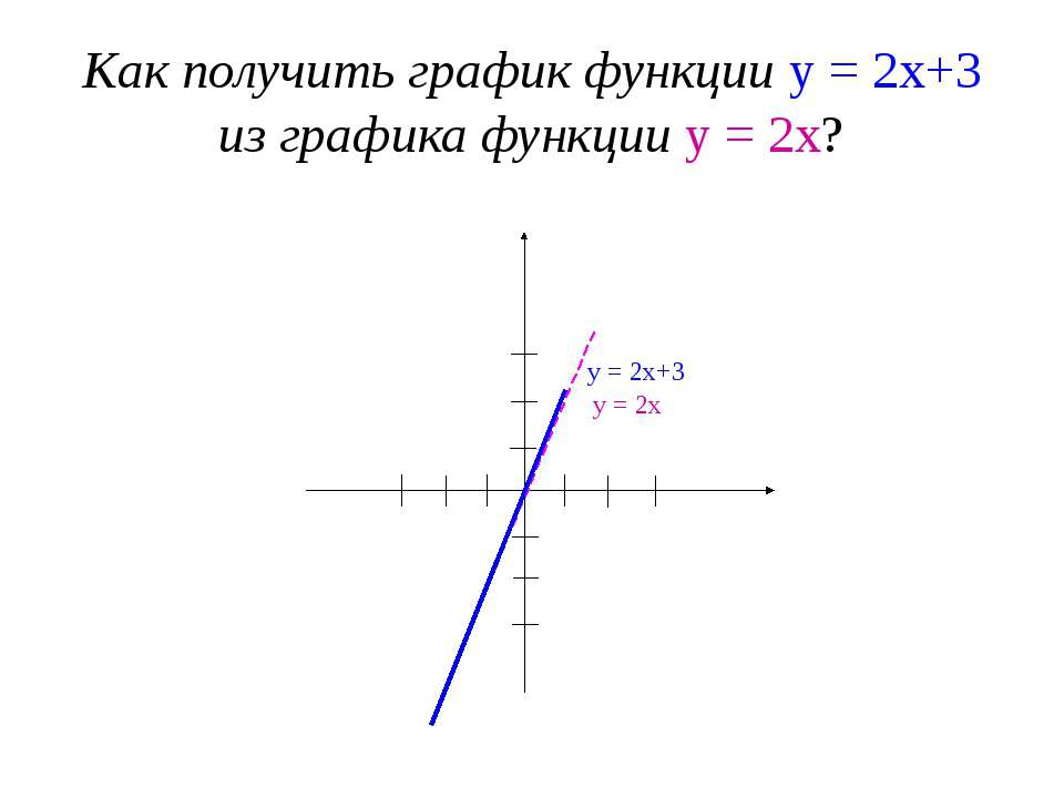 Как получить график функции у = 2х+3 из графика функции у = 2х? 1 2 3 -3 -2 -...