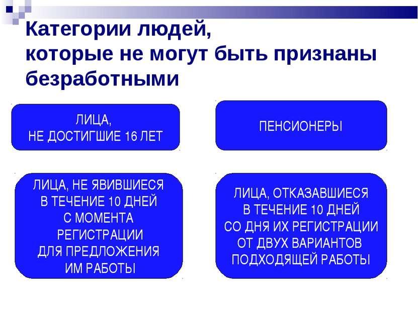 Категории людей, которые не могут быть признаны безработными ЛИЦА, НЕ ДОСТИГШ...