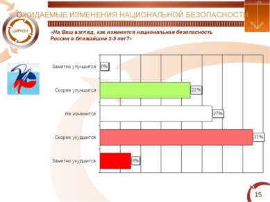 * «На Ваш взгляд, как изменится национальная безопасность России в ближайшие ...