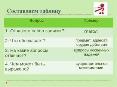 Составляем таблицу Вопрос Пример 1. От какого словазависит? глагол 2. Что обо...