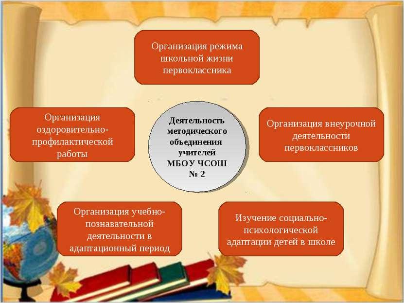 Организация режима школьной жизни первоклассника Организация внеурочной деяте...