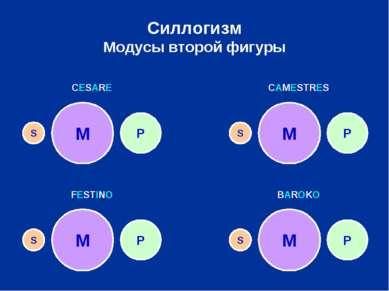 Силлогизм Модусы второй фигуры M P S M M M P P P S S S CESARE CAMESTRES FESTI...