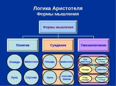 Логика Аристотеля Формы мышления Формы мышления Понятие Суждение Умозаключени...