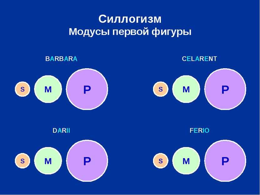 Силлогизм Модусы первой фигуры P M S P P P M M M S S S BARBARA CELARENT DARII...