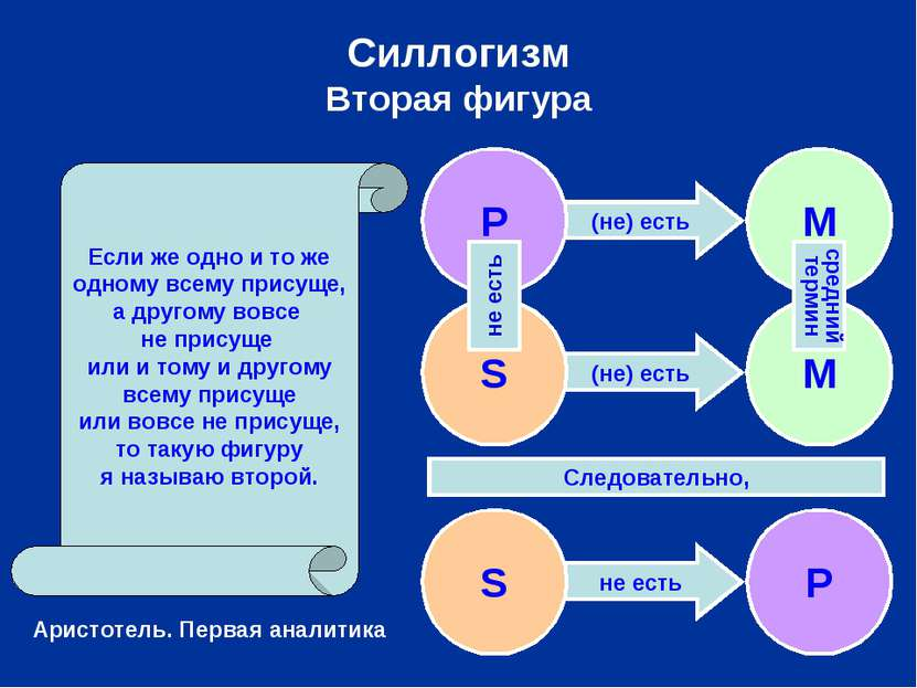 (не) есть (не) есть не есть Силлогизм Вторая фигура S P Следовательно, Если ж...