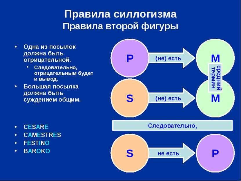 (не) есть (не) есть не есть Правила силлогизма Правила второй фигуры S P След...