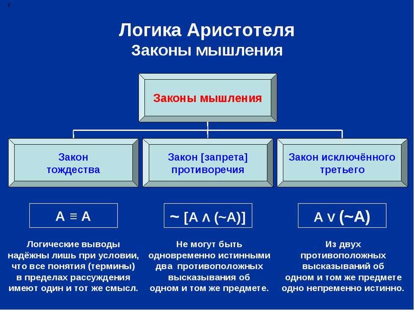 Логика Аристотеля Законы мышления Законы мышления Закон тождества Закон [запр...