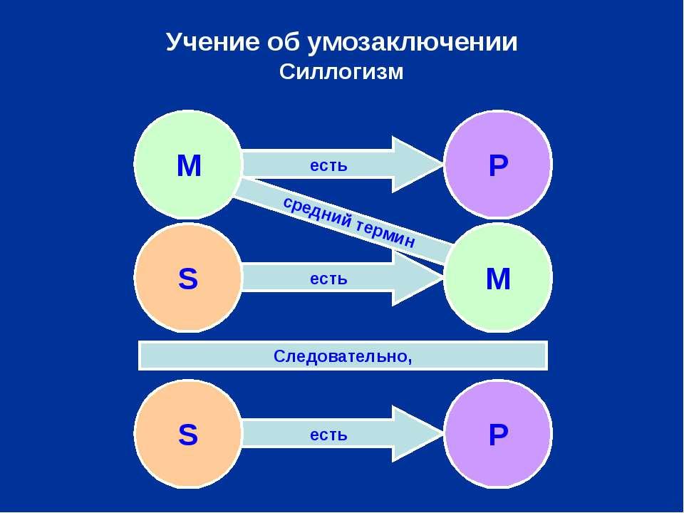 есть есть есть есть Учение об умозаключении Силлогизм S P Следовательно, сред...