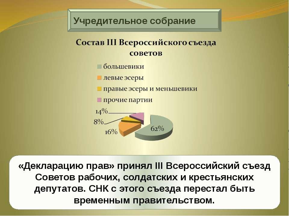 Учредительное собрание «Декларацию прав» принял III Всероссийский съезд Совет...