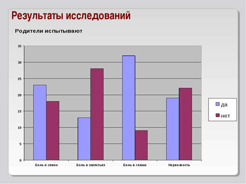 Результаты исследований