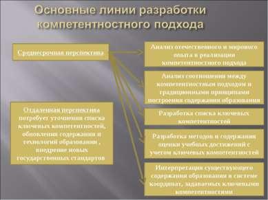 Разработка методов и содержания оценки учебных достижений с учетом ключевых к...