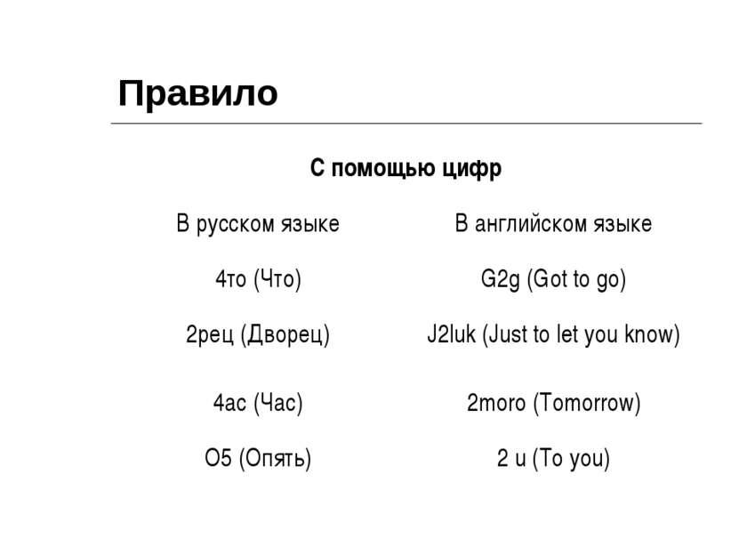 Правило С помощью цифр В русском языке В английском языке 4то (Что) G2g (Got ...