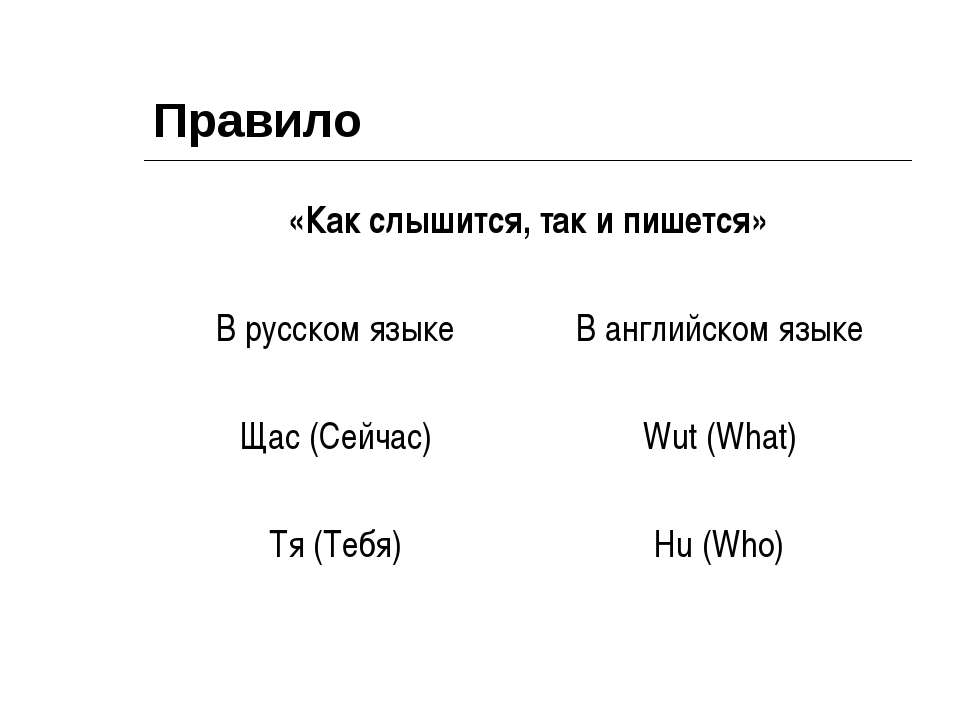 Правило «Как слышится, так и пишется» В русском языке В английском языке Щас ...