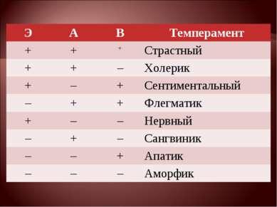 Э А В Темперамент + + + Страстный + + – Холерик + – + Сентиментальный – + + Ф...
